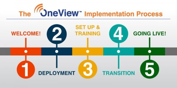 OneView-Implementation-Process