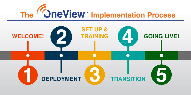 oneview 2 pedigree technologies