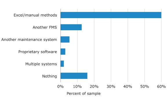 software-advice-fleet-maintenance-methods