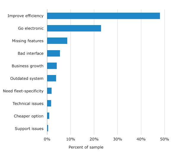 software-advice-fleet-maintenance-purchase-reasons
