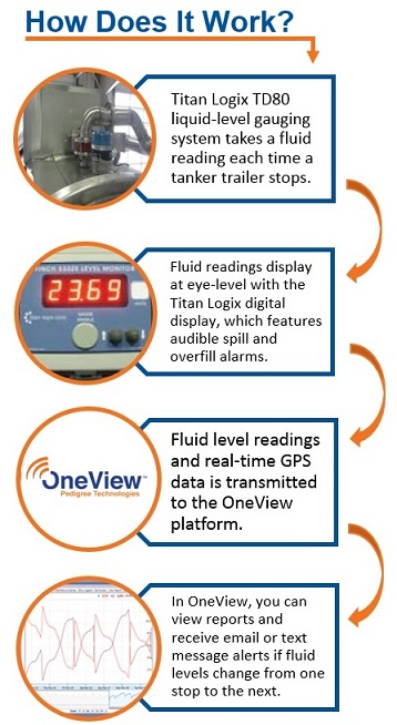 Mobile Tank Monitoring - How it Works