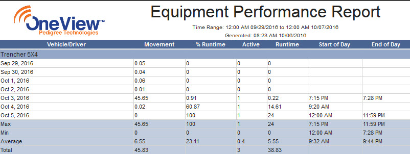 equipment-performance-report