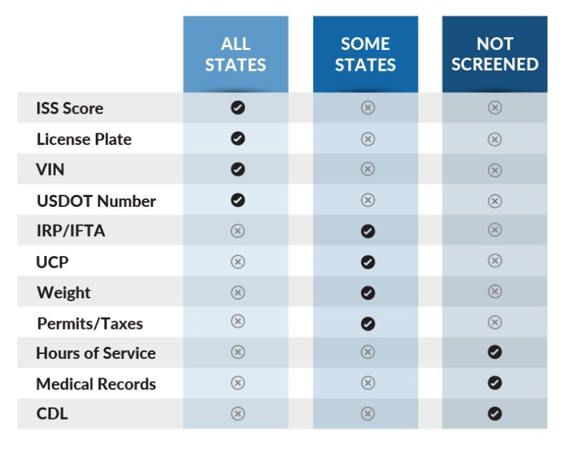 Drivewyze comparison chart of document types