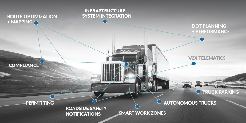 Drivewyze features diagram